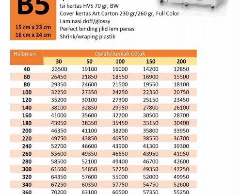 Harga Cetak Buku POD Print on Demand B5 Kertas HVS 70 gram Cover Art Carton 230/260 gram